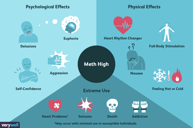 Каково это, чтобы получить высоко на метамфетамине?