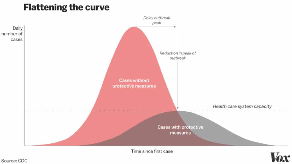 Коронавирусная тревога: социальное дистанцирование помогает остановить распространение